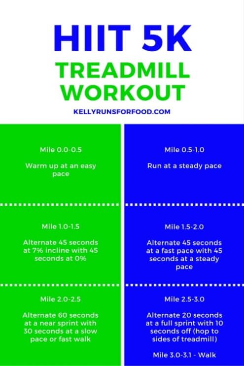 5k Treadmill Workout